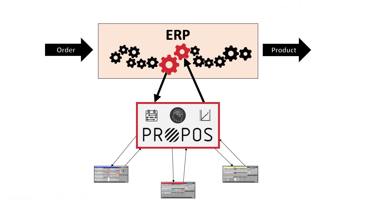 PROPOS koppeling met Navision zorgt voor optimal flow -