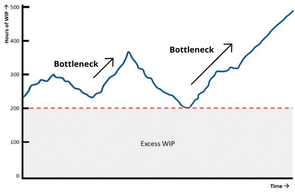 tip 15 WIP analysis